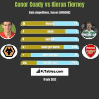 Conor Coady vs Kieran Tierney h2h player stats