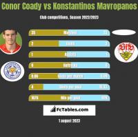 Conor Coady vs Konstantinos Mavropanos h2h player stats
