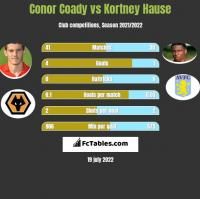 Conor Coady vs Kortney Hause h2h player stats