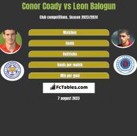 Conor Coady vs Leon Balogun h2h player stats