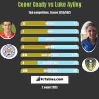 Conor Coady vs Luke Ayling h2h player stats