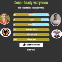 Conor Coady vs Lyanco h2h player stats