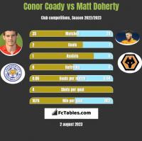 Conor Coady vs Matt Doherty h2h player stats