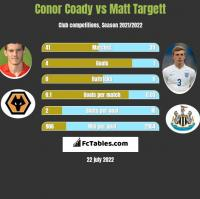 Conor Coady vs Matt Targett h2h player stats