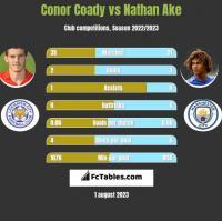 Conor Coady vs Nathan Ake h2h player stats