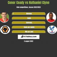 Conor Coady vs Nathaniel Clyne h2h player stats