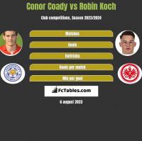 Conor Coady vs Robin Koch h2h player stats
