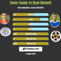 Conor Coady vs Ryan Bennett h2h player stats