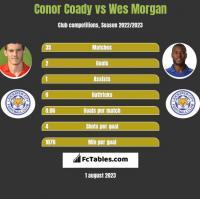 Conor Coady vs Wes Morgan h2h player stats