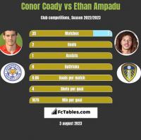 Conor Coady vs Ethan Ampadu h2h player stats