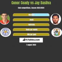 Conor Coady vs Jay Dasilva h2h player stats