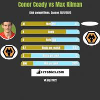 Conor Coady vs Max Kilman h2h player stats