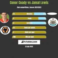 Conor Coady vs Jamal Lewis h2h player stats