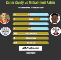 Conor Coady vs Mohammed Salisu h2h player stats