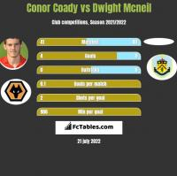 Conor Coady vs Dwight Mcneil h2h player stats