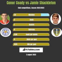 Conor Coady vs Jamie Shackleton h2h player stats