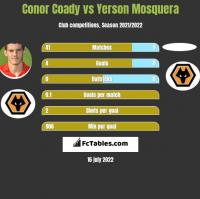 Conor Coady vs Yerson Mosquera h2h player stats