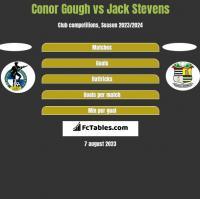 Conor Gough vs Jack Stevens h2h player stats