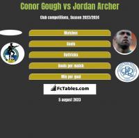 Conor Gough vs Jordan Archer h2h player stats