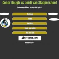 Conor Gough vs Jordi van Stappershoef h2h player stats