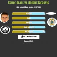 Conor Grant vs Antoni Sarcevic h2h player stats