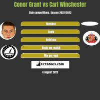 Conor Grant vs Carl Winchester h2h player stats