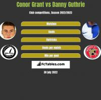 Conor Grant vs Danny Guthrie h2h player stats