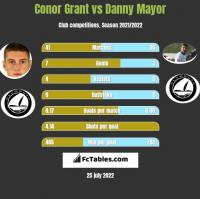 Conor Grant vs Danny Mayor h2h player stats