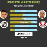 Conor Grant vs Darren Pratley h2h player stats