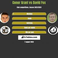 Conor Grant vs David Fox h2h player stats