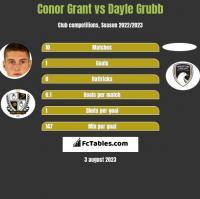 Conor Grant vs Dayle Grubb h2h player stats
