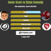 Conor Grant vs Dylan Connolly h2h player stats
