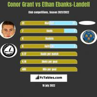 Conor Grant vs Ethan Ebanks-Landell h2h player stats