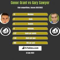 Conor Grant vs Gary Sawyer h2h player stats