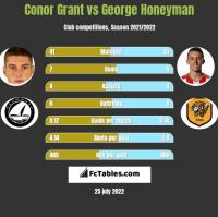 Conor Grant vs George Honeyman h2h player stats