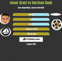 Conor Grant vs Harrison Dunk h2h player stats