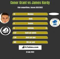 Conor Grant vs James Hardy h2h player stats