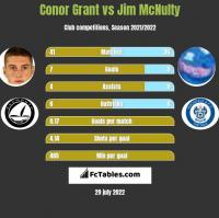 Conor Grant vs Jim McNulty h2h player stats
