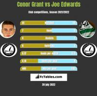 Conor Grant vs Joe Edwards h2h player stats
