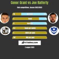 Conor Grant vs Joe Rafferty h2h player stats