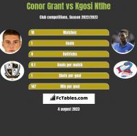 Conor Grant vs Kgosi Ntlhe h2h player stats