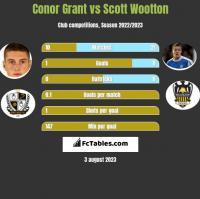 Conor Grant vs Scott Wootton h2h player stats