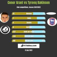 Conor Grant vs Tyreeq Bakinson h2h player stats