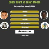 Conor Grant vs Tafari Moore h2h player stats