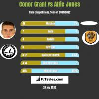 Conor Grant vs Alfie Jones h2h player stats