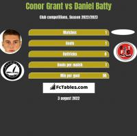 Conor Grant vs Daniel Batty h2h player stats