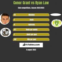 Conor Grant vs Ryan Law h2h player stats