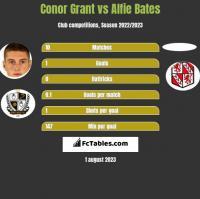 Conor Grant vs Alfie Bates h2h player stats