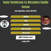 Conor Henderson vs Alexandru Catalin Coman h2h player stats