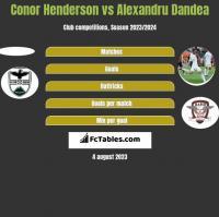 Conor Henderson vs Alexandru Dandea h2h player stats